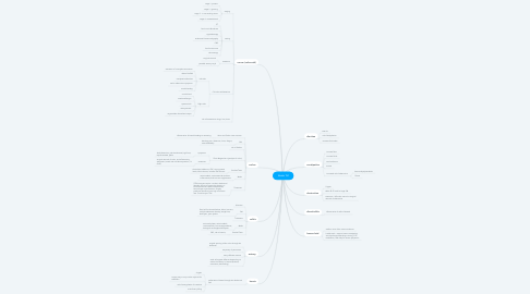 Mind Map: Lower GI