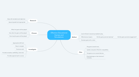 Mind Map: Effective Educational Games and Simulations