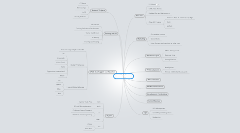 Mind Map: SPMC Projects