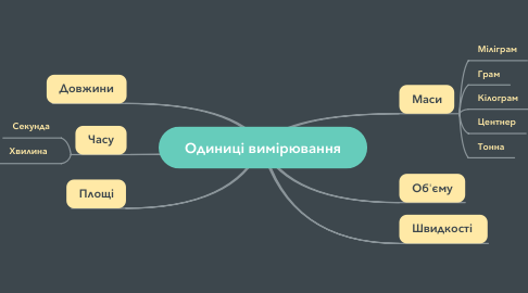 Mind Map: Одиниці вимірювання