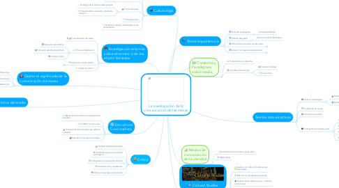 Mind Map: La investigación de la comunicación de las masas