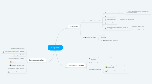 Mind Map: Chapter 9