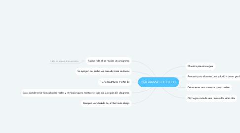 Mind Map: DIAGRAMAS DE FLUJO