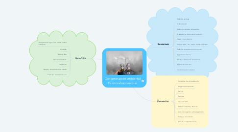 Mind Map: Contaminación ambiental Es un trabajo escolar