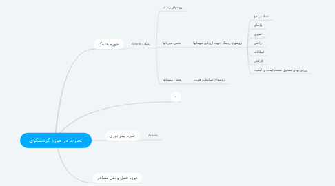Mind Map: تجارت در حوزه گردشگري