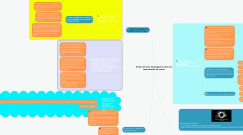 Mind Map: Evolución de la Investigación sobre las comunicación de masas.