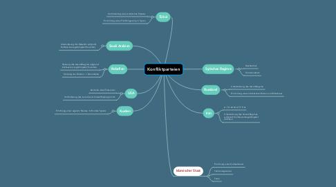 Mind Map: Konfliktparteien