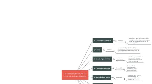 Mind Map: la investigación de la comunicación de masa