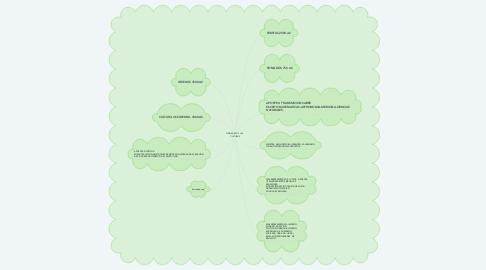 Mind Map: ORIGENES DE LAS  CULTURAS