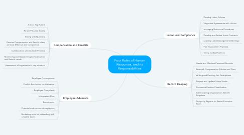 Mind Map: Four Roles of Human Resources, and its Responsabilities