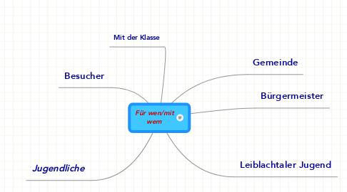 Mind Map: Für wen/mitwem
