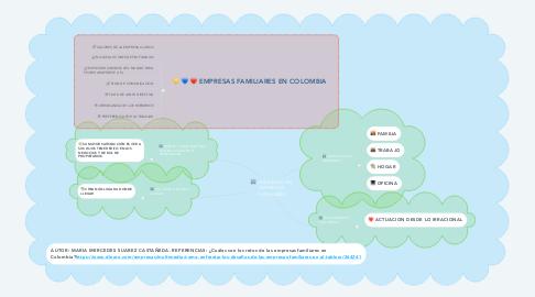 Mind Map: LIDERAZGO EN EMPRESAS FAMILIARES