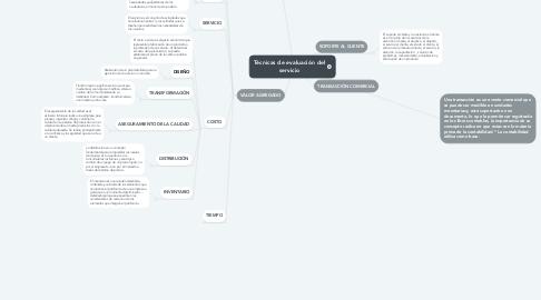Mind Map: Técnicas de evaluación del servicio