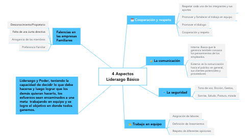 Mind Map: 4 Aspectos Liderazgo Básico