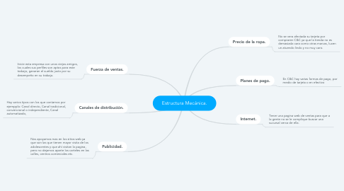 Mind Map: Estructura Mecánica.