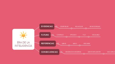 Mind Map: ERA DE LA INTELIGENCIA