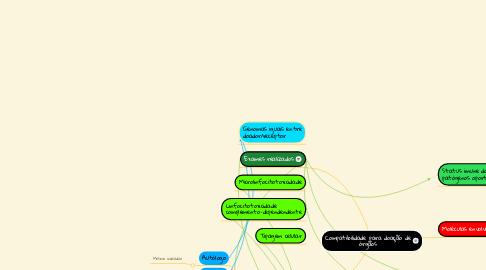 Mind Map: Compatibilidade para doação de órgãos