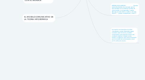 Mind Map: Comunicación de las Masas SEGUN MARIO WOLF
