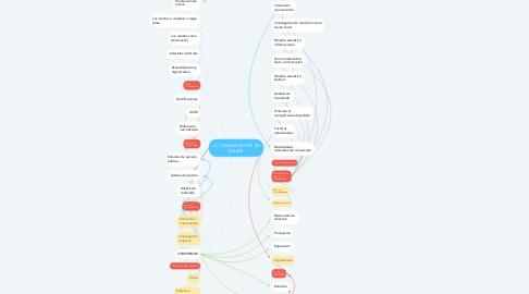 Mind Map: LA COMUNICACIÓN EN MASAS
