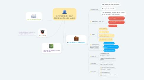 Mind Map: INVESTIGACIÓN DE LA COMUNICACIÓN DE MASAS