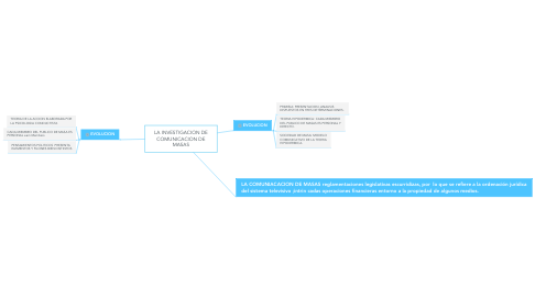 Mind Map: LA INVESTIGACION DE COMUNICACION DE MASAS