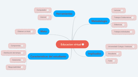 Mind Map: Educacion virtual