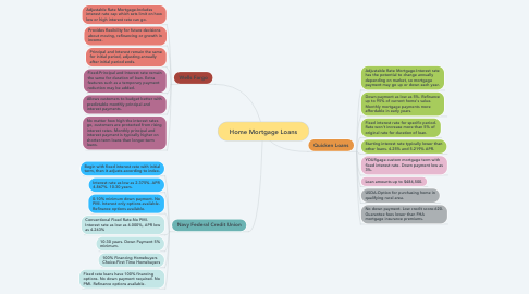 Mind Map: Home Mortgage Loans