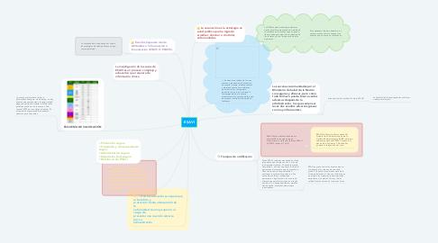 Mind Map: ESAVI