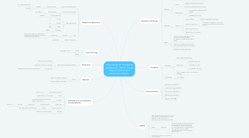 """Mind Map: Importación de Pantalones de Mezclilla """"LEVI'S"""" de los Ángeles, California a Chihuahua, México"""