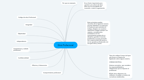 Mind Map: Eticá Profecional
