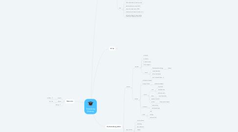 Mind Map: Gutenberg Mastery