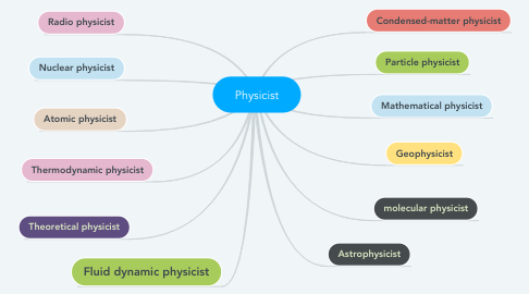 Mind Map: Physicist