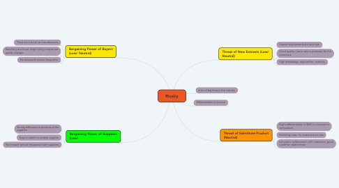 Mind Map: Rivalry