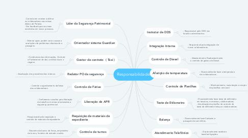Mind Map: Portaria