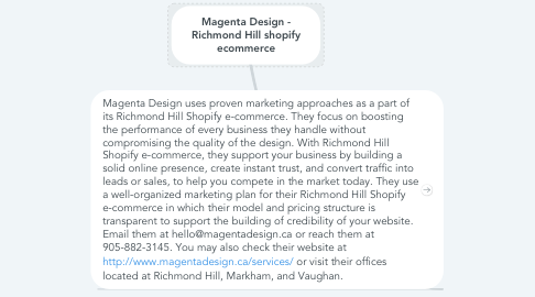 Mind Map: Magenta Design - Richmond Hill shopify ecommerce