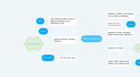 Mind Map: Rótulo da geléia