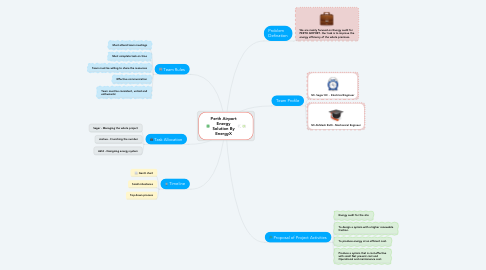 Mind Map: Perth Airport Energy Solution By EnergyX