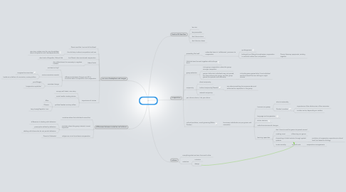 Mind Map: Evolution of