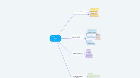 Mind Map: ORIGEN DE LAS IDEAS DEMOCRÁTICAS