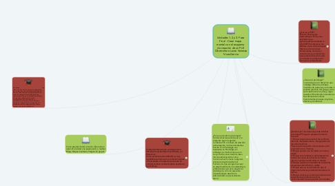 Mind Map: Unidades 1, 2 y 3: Fase  Final - Crear mapa  mental con el esquema  de creación de un PLE  Cibercultura Laura Vanessa Vivas Garcia