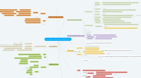 Mind Map: Copy of Upaya Pembaharuan Pendidikan Nasional