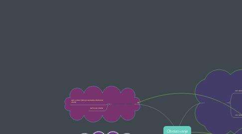 Mind Map: Obrazovanje