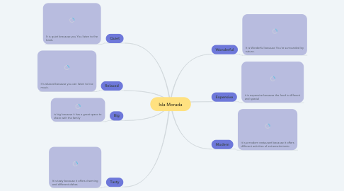Mind Map: Isla Morada
