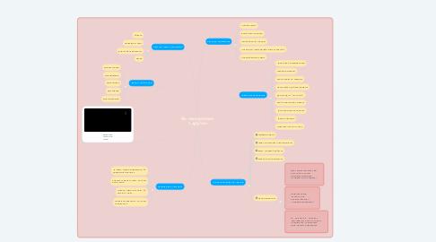 Mind Map: Як помиритися з другом