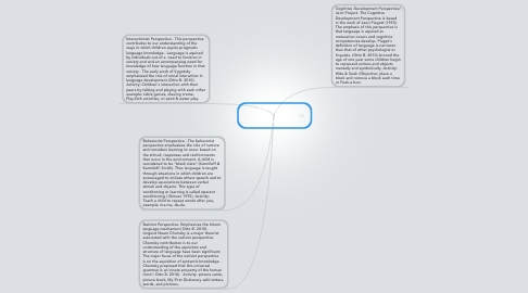 Mind Map: Theoretical Perspective Language Acquisition