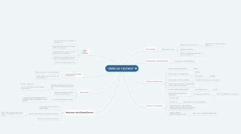 """Mind Map: """"DERECHO Y ESTADO"""""""