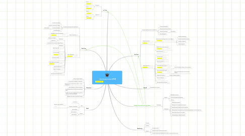 Mind Map: Work Ready Science