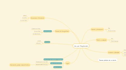Mind Map: Uso de Mayúsculas