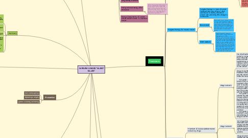 """Mind Map: OVARIAN CANCER """"SILENT KILLER"""""""