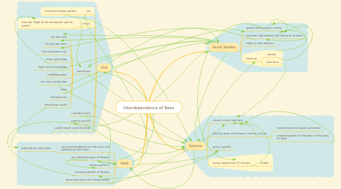 Mind Map: Interdependence of Bees